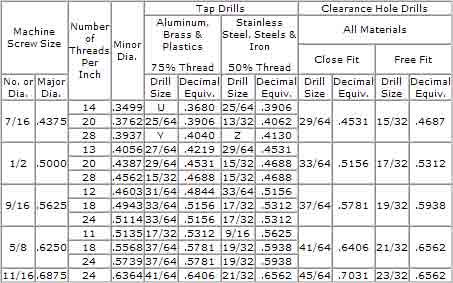 Screw Tapping and Clearance Chart