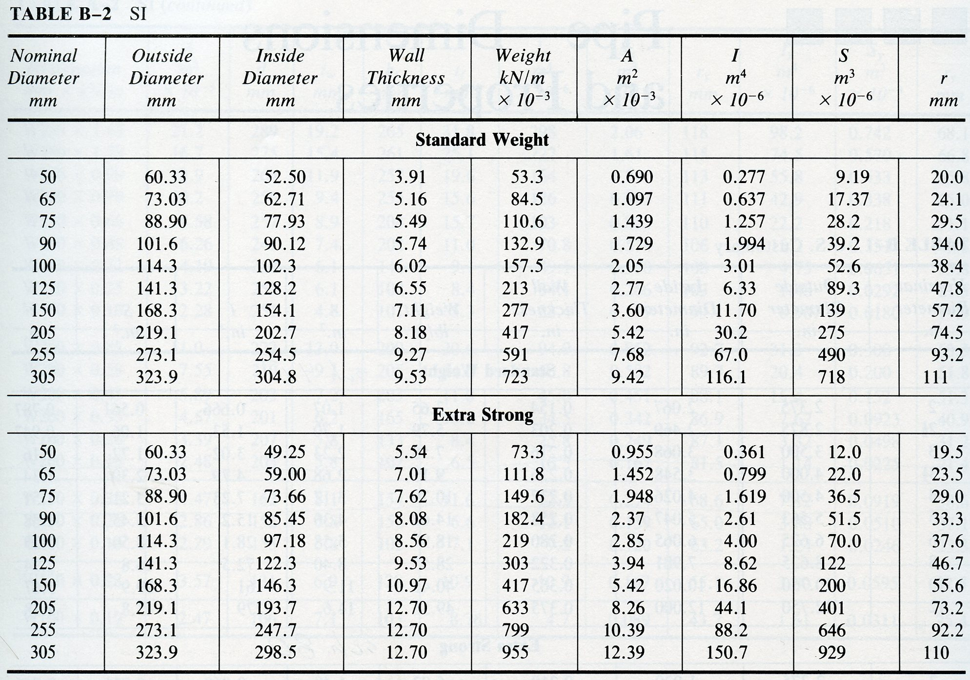 pipe dimensions and properties (sch 40, sch 80)